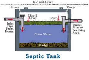 Septic-Tank konvensional
